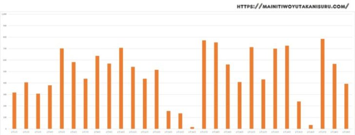 【太陽光発電収支】カナディアンソーラー6.24kwの2020年2月の結果は!