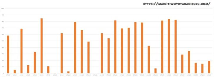 【太陽光発電収支】カナディアンソーラー6.24kwの2020年3月の結果は!