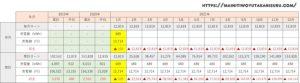 【太陽光発電収支】カナディアンソーラー6.24kwの2021年1月の結果は!