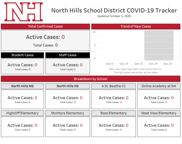 School District Prototype tracker