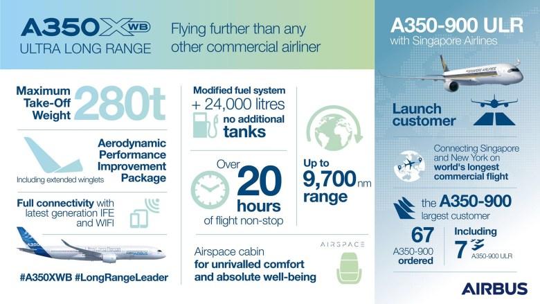 A350ULR Facts (Airbus).jpg