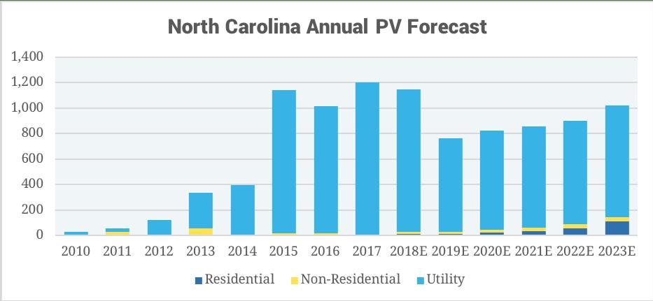 2017 North Carolina solar installs