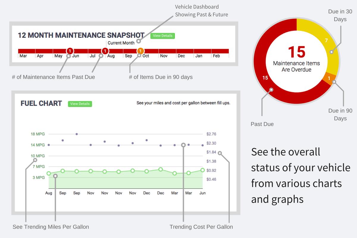Easy Online Rv Amp Motorhome Maintenance Schedule Amp Tracking