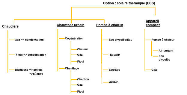 L'organigramme des solutions de chauffage