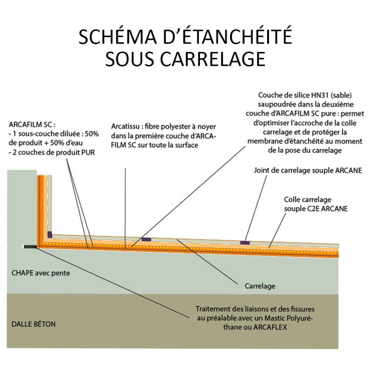 Resine Etancheite Sous Carrelage Terrasse Pentue Arcafilm Sc Maison Etanche