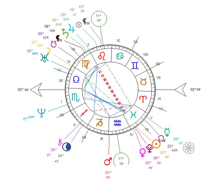 Thème astral V. Hugo