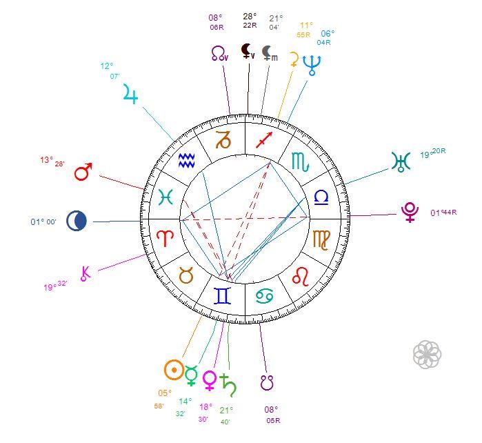 Thème astral Yourgos Lanthimos