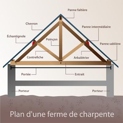 Plan d'une ferme de charpente