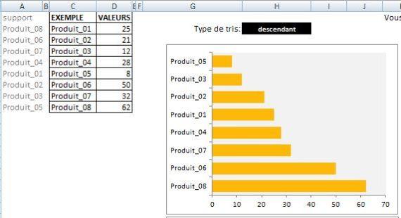 Différents types de graphiques personnalisés à créer dans Excel