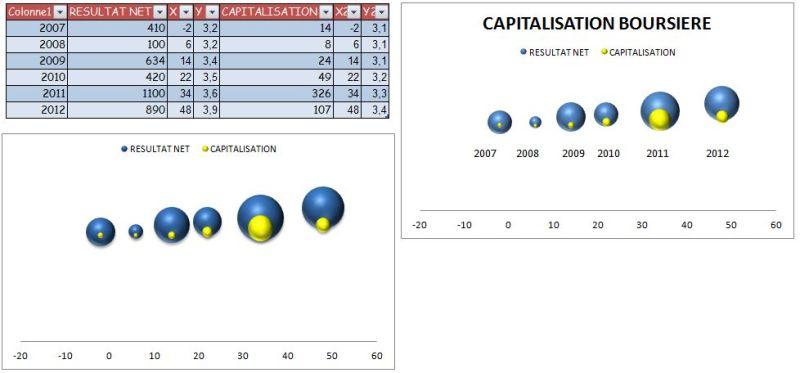 EXCEL_2007_GRAPHIQUE_A_BULLES_EX_II : Exemple financier