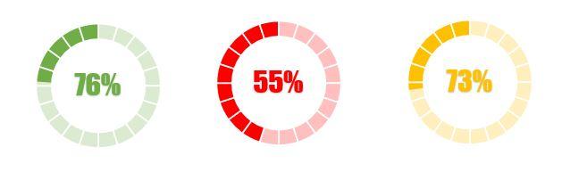 Excel 365 : Comment faire un graphique anneau sur Excel en moins de 20 min.
