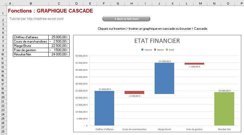 Excel 365 : Créer un graphique de type cascade avec flux et distinction résultat avec marge brute.
