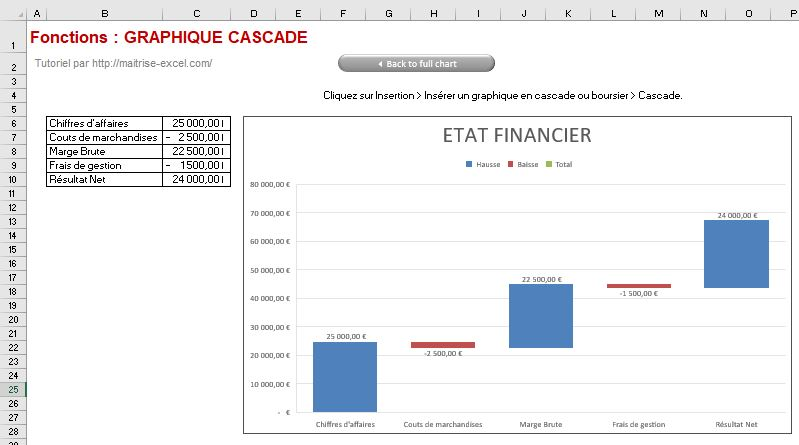 Excel 365 : Créer un graphique de type cascade avec différence de Flux