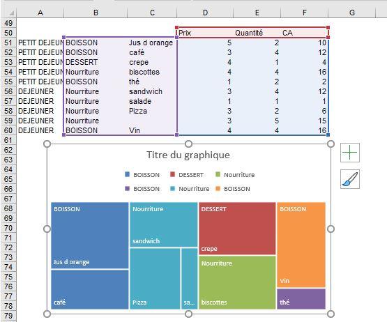 Excel 365 : Créer un graphique de type compartimentage sur Excel exemple restauration 2