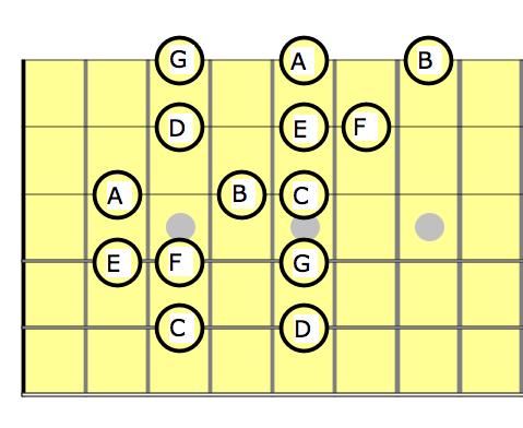 gamme C