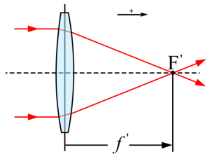 Distance focale (wiki)