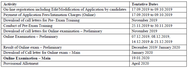 IBPS Clerk Recruitment 2019 Schedule