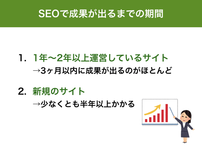 1年〜2年以上運営しているサイト→3ヶ月以内に成果が出るのがほとんど 新規のサイト→少なくとも半年以上かかる