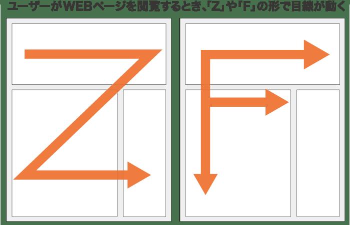 Zの法則、Fの法則