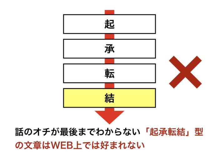 話のオチが最後までわからない「起承転結」型の文章はWEB上では好まれない