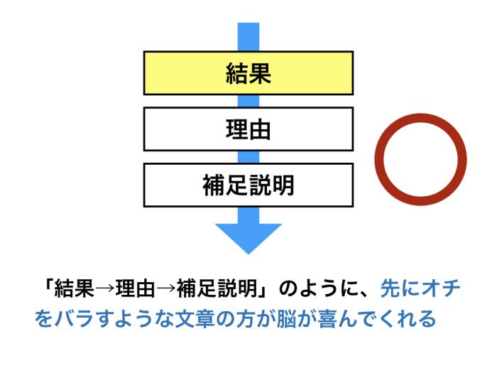 「結果→理由→補足説明」のように、先にオチをバラすような文章の方が脳が喜んでくれる