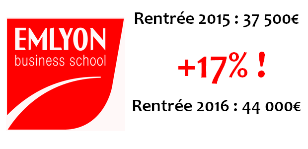L'EMLYON augmente ses frais de scolarité de 17% !