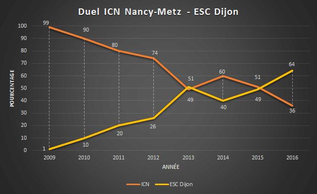 Duel ICN - ESC Dijon