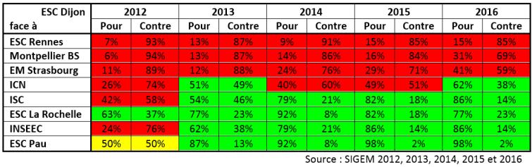 Tableau SIGEM 2012 - 2016