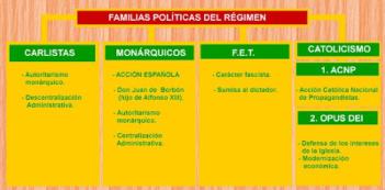 familias-politicas-franquismo