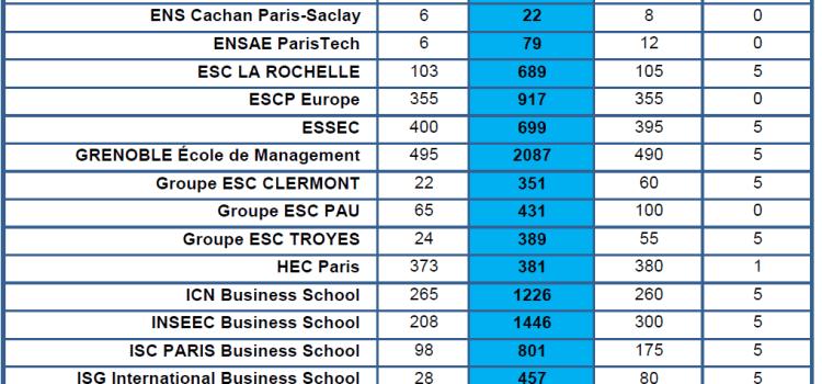Quels rangs du dernier intégré pour les écoles au SIGEM 2017 ?