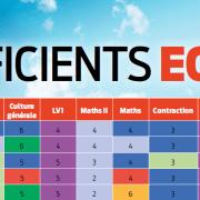 Les coefficients ECE du concours 2019 (BCE & Ecricome)