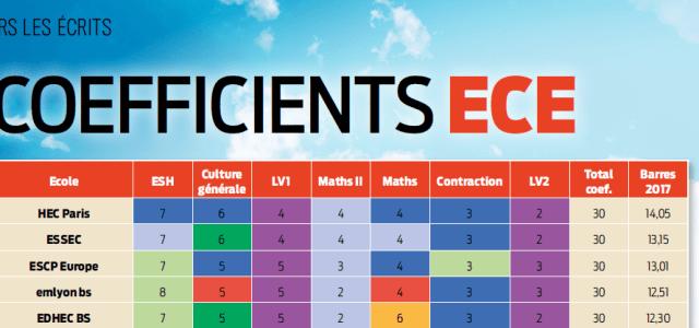 Les coefficients ECE du concours 2018 (BCE & Ecricome)