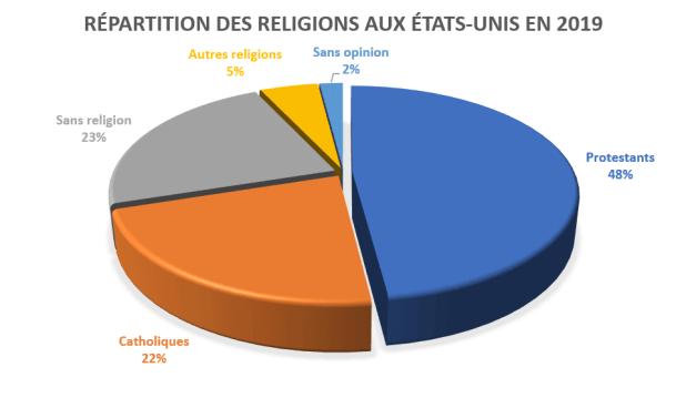 La religion aux États-Unis