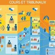 Les juridictions : la compétence d'attribution et la compétence territoriale