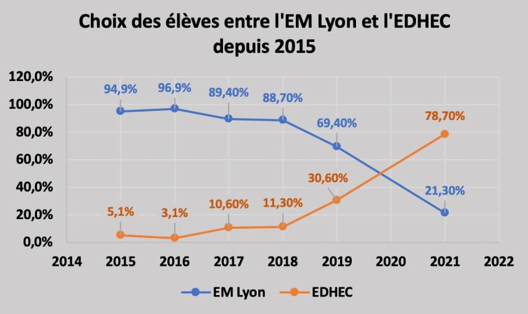 Désistements croisés EDHEC EM Lyon 2021