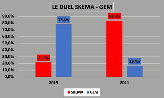 DUEL SIGEM 2021 SKEMA GEM