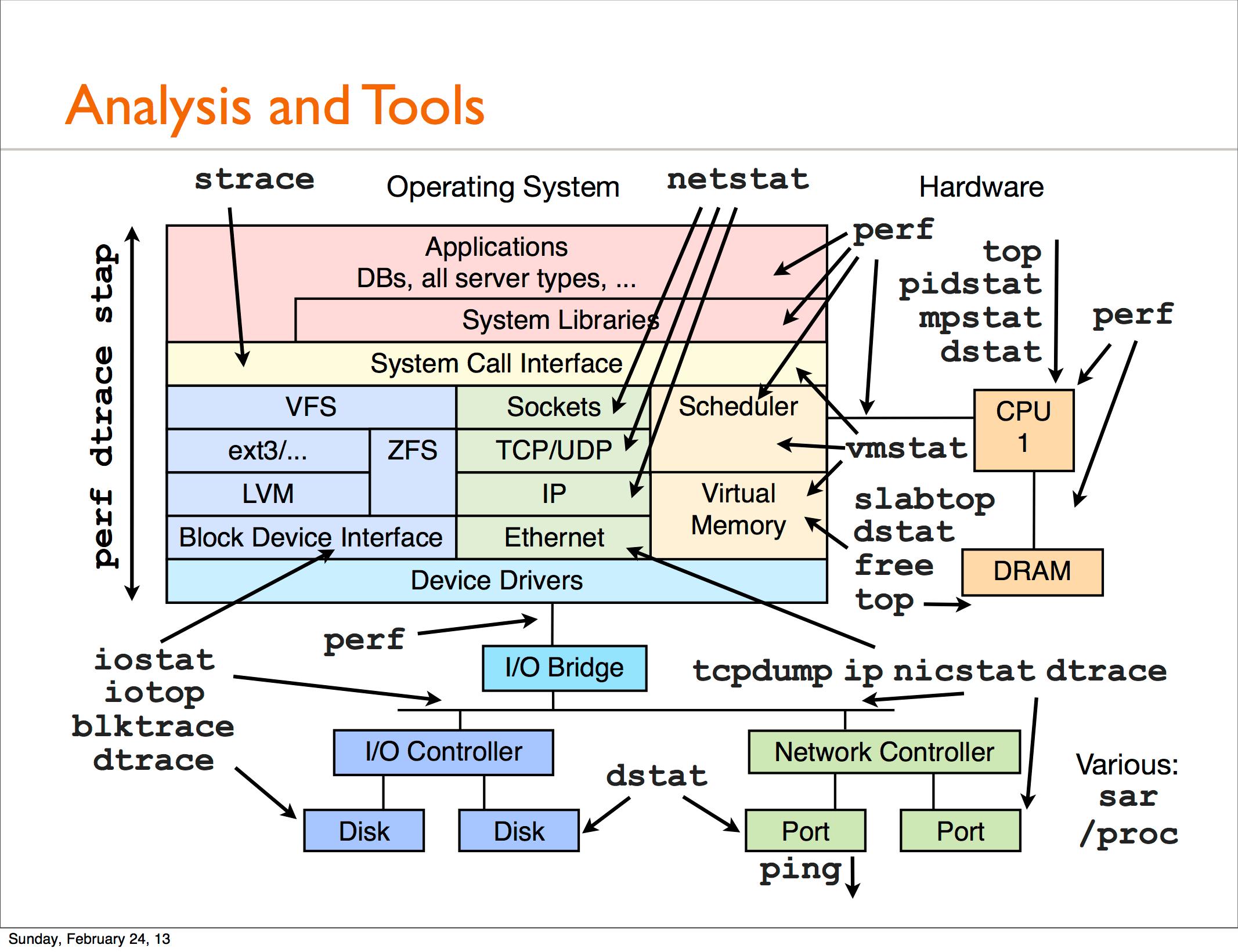 Helpful Linux I O Stack Diagram Major