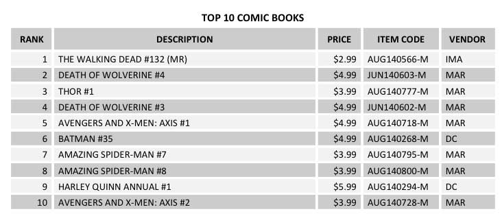 top10comicbooks