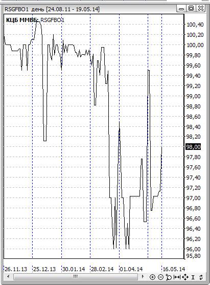 График российских облигаций