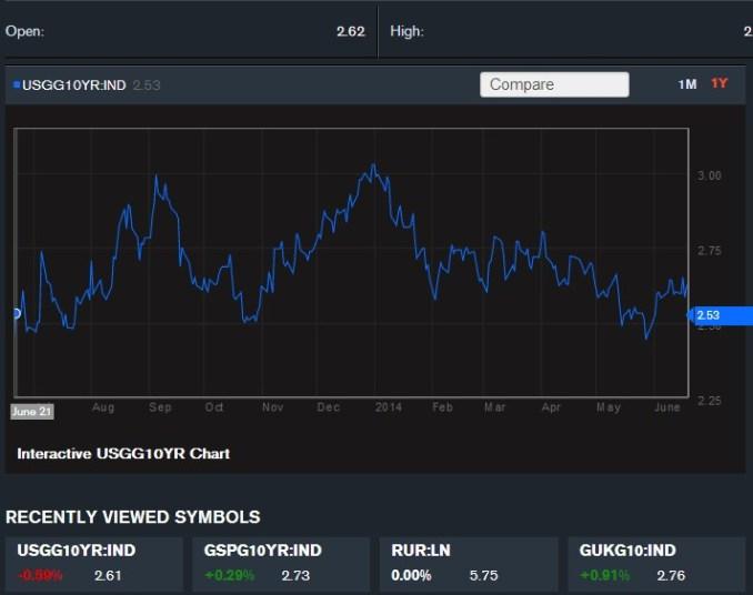 10-летние казначейские облигации США