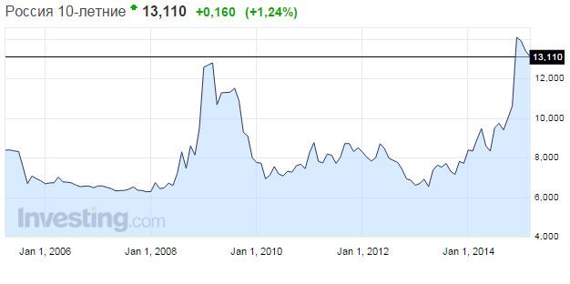 Доходность российских облигаций онлайн