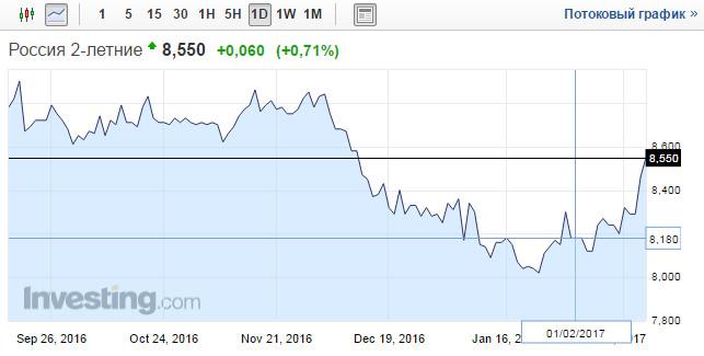 Доходность двухлетних облигаций РФ