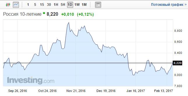 Доходность десятилетних облигаций РФ