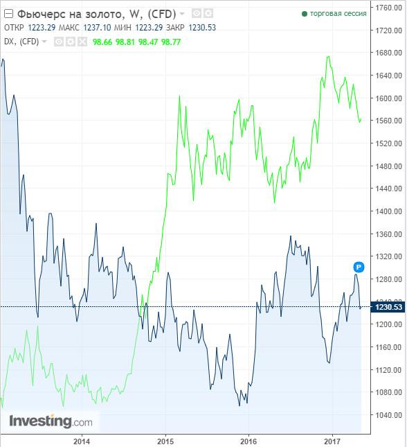 Золото против индекса доллара 8 мая 2017