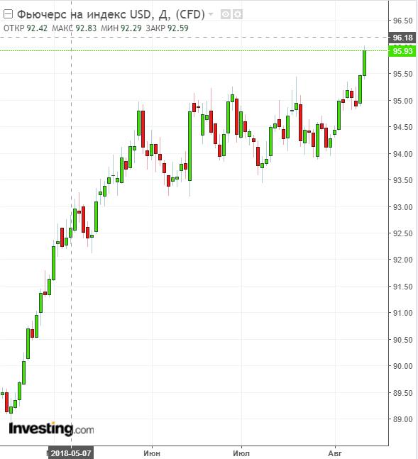 Почему рубль падает 10 августа 2018