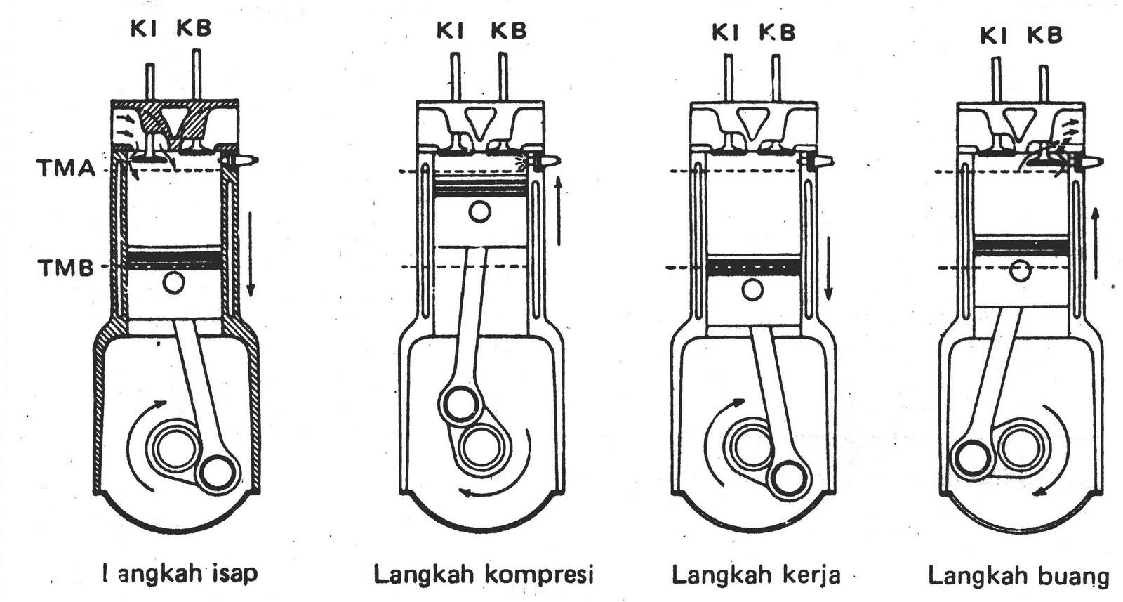 Prinsip Kerja Motor Bakar Torak 2 Dan 4 Langkah