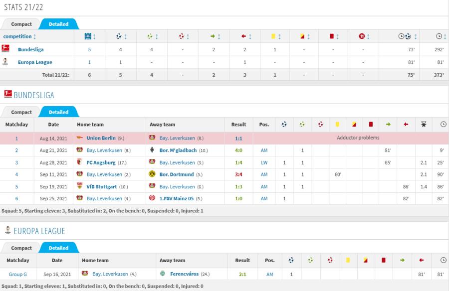 Florian Wirtz Stats 21 22 Detailed view Bintang Muda Bayern Leverkusen Ini Dicanang Sebagai Pengganti Kai Havertz