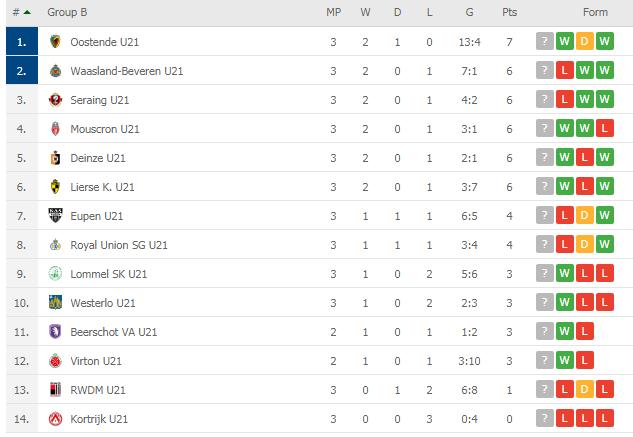 KV Kotrijk u 21 3 Perlawanan Tanpa Jaringan Dan Mata, Satu Cabaran Besar Buat Luqman Hakim