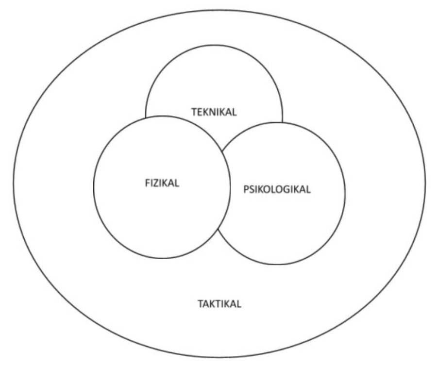 tactical periodisation Membedah Tactical Periodisation - Bahagian 1