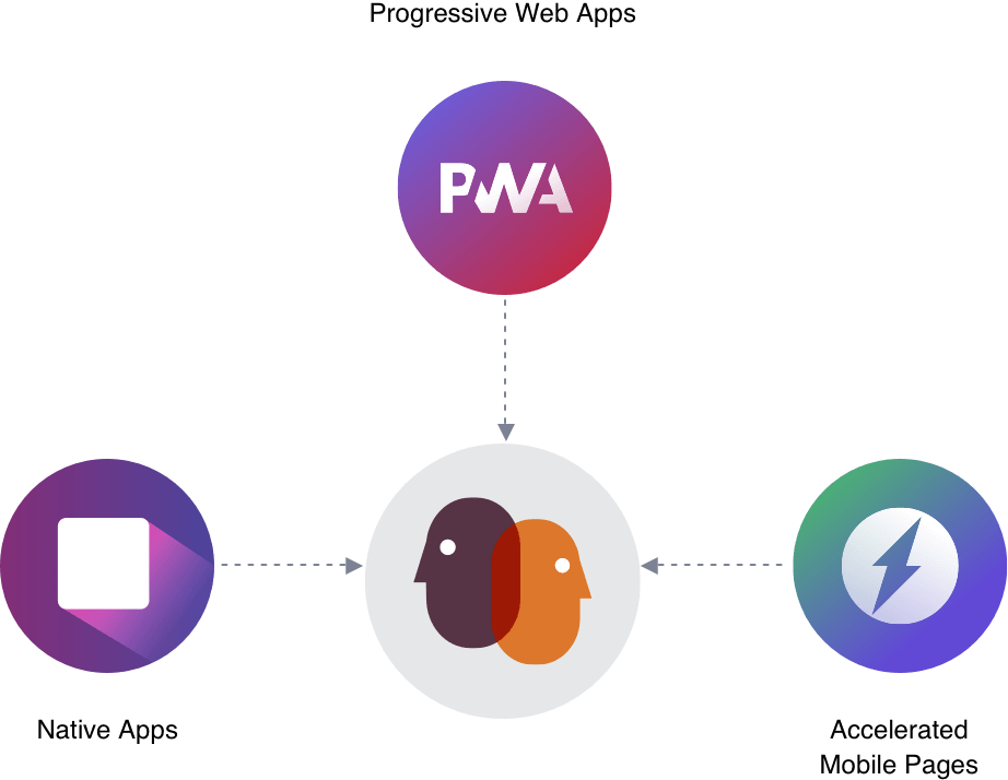 , Progressive Web Apps